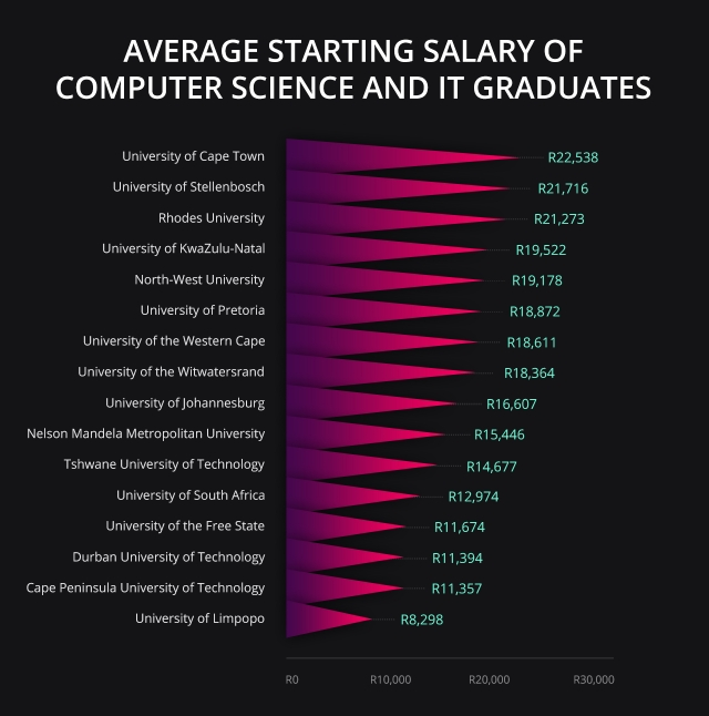 Average Starting Salary IT Graduates