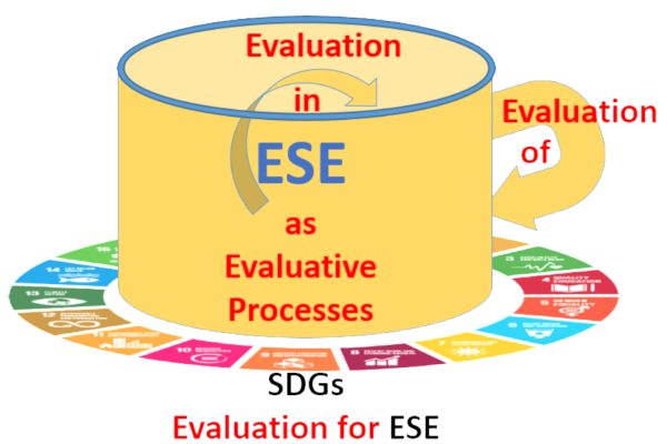 Evaluation in ESE illustrated