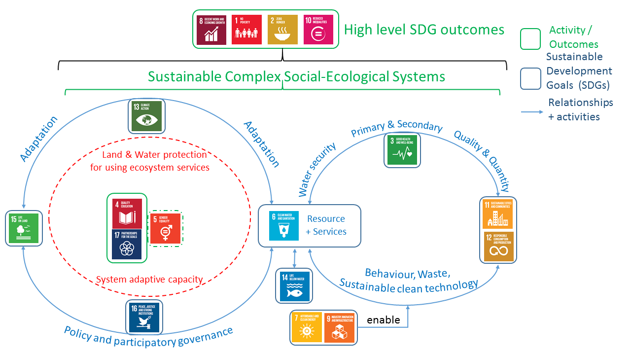 Figure 1:  The ARUA Centre of Excellence for Water:  Africa's water-centred approach to the SDGs